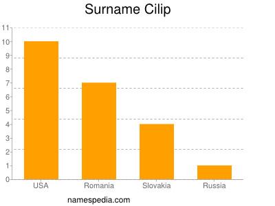 Surname Cilip