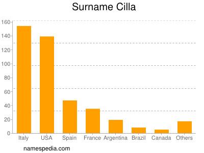 Surname Cilla