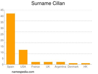 Surname Cillan