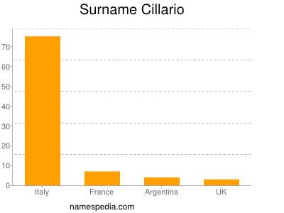 Surname Cillario