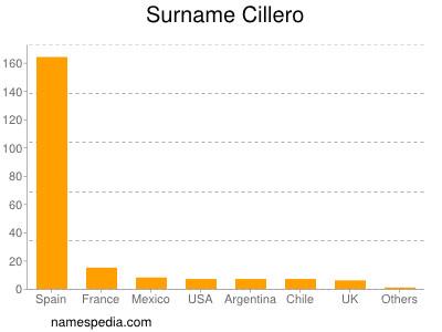 Surname Cillero