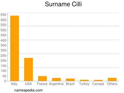 Surname Cilli