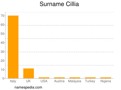 Surname Cillia