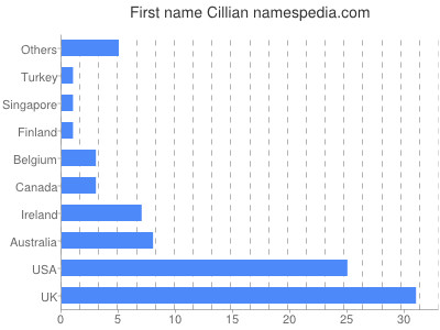 Given name Cillian