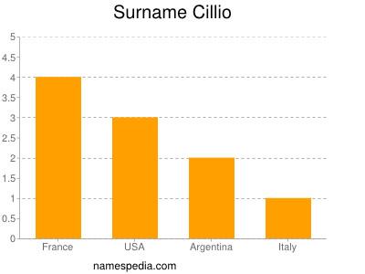 Surname Cillio