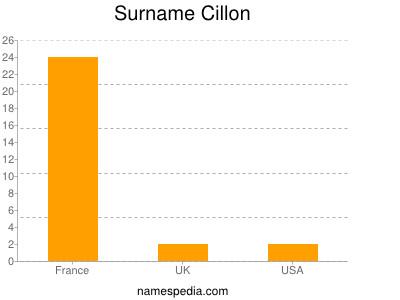 Surname Cillon