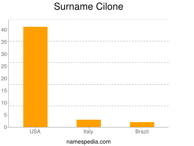 Surname Cilone