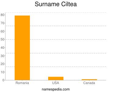 Surname Ciltea