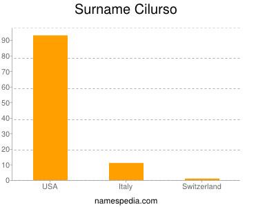 Surname Cilurso