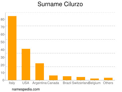 Surname Cilurzo