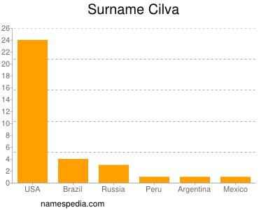 Surname Cilva