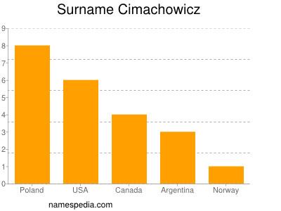 Surname Cimachowicz