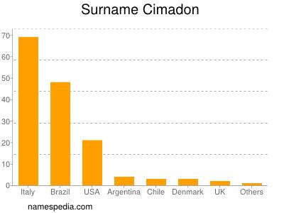 Surname Cimadon