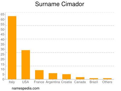 Surname Cimador