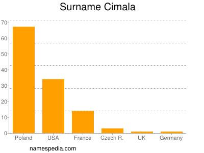 Surname Cimala
