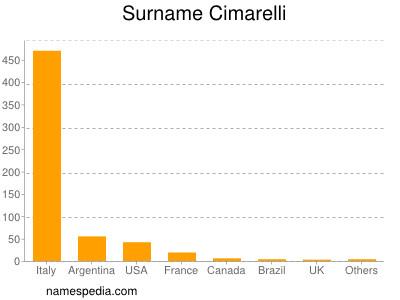 Surname Cimarelli