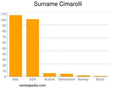 Surname Cimarolli
