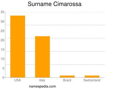 Surname Cimarossa