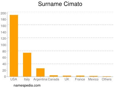 Surname Cimato