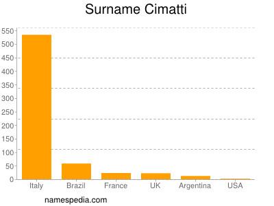 Surname Cimatti
