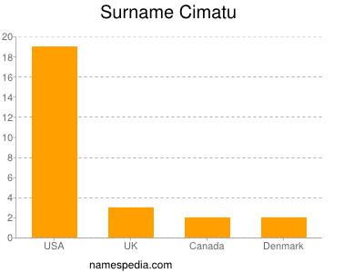 Surname Cimatu