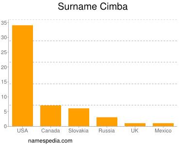 Surname Cimba