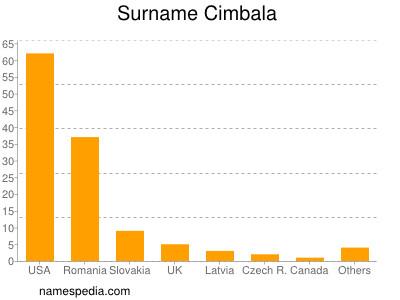 Surname Cimbala