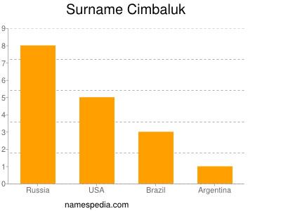 Surname Cimbaluk
