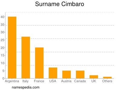 Surname Cimbaro