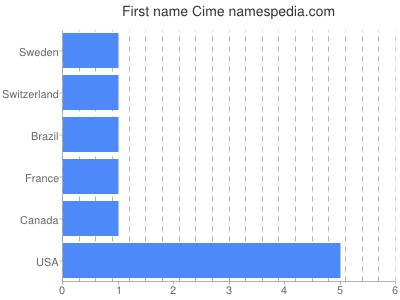 Given name Cime