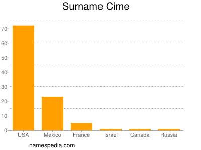 Surname Cime