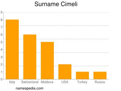 Surname Cimeli