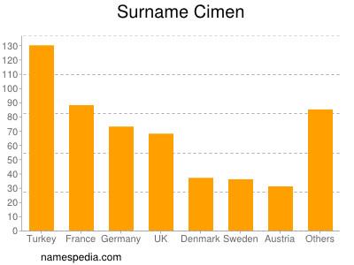 Surname Cimen