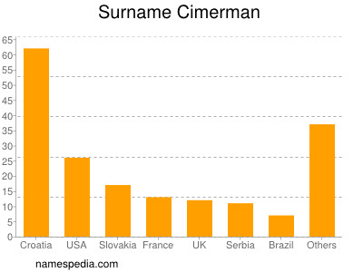 Surname Cimerman