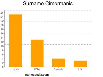 Surname Cimermanis