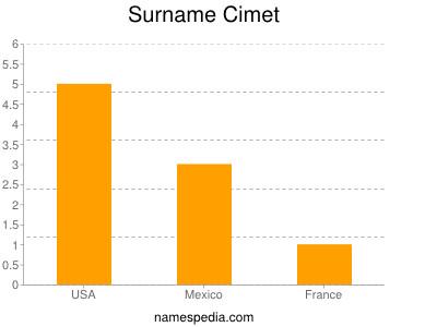 Surname Cimet