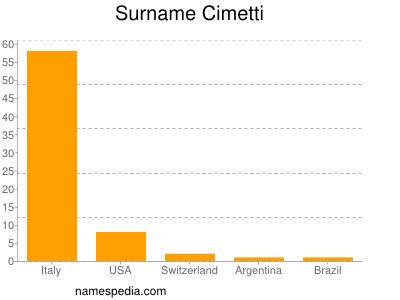 Surname Cimetti