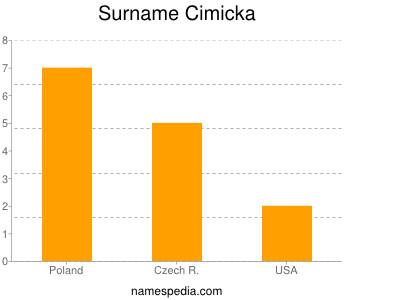 Surname Cimicka