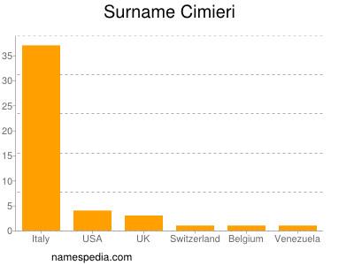 Surname Cimieri