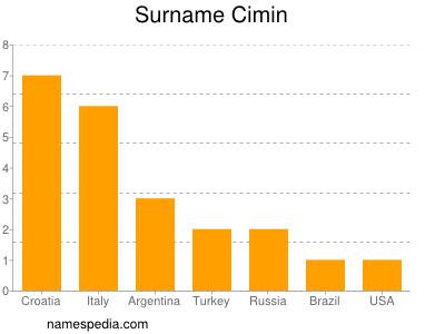 Surname Cimin