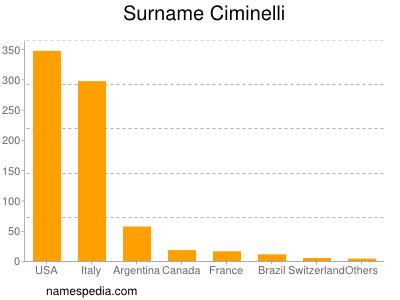Surname Ciminelli