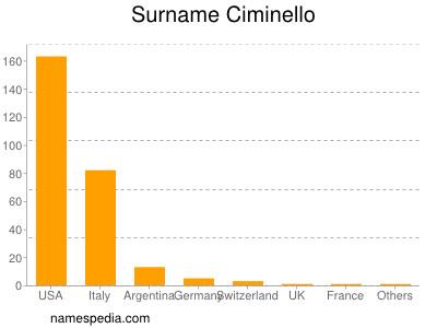 Surname Ciminello