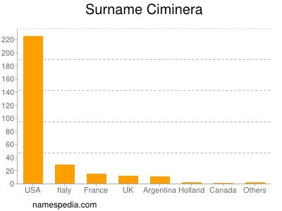 Surname Ciminera
