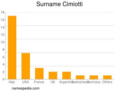 Surname Cimiotti