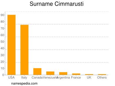Surname Cimmarusti