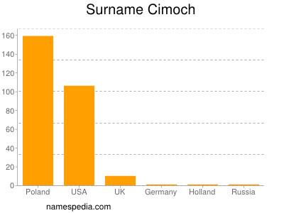 Surname Cimoch