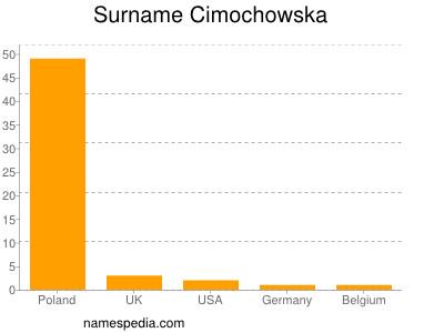 Surname Cimochowska