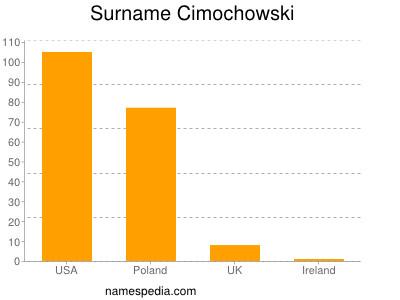 Surname Cimochowski