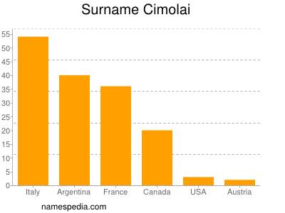 Surname Cimolai
