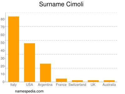 Surname Cimoli